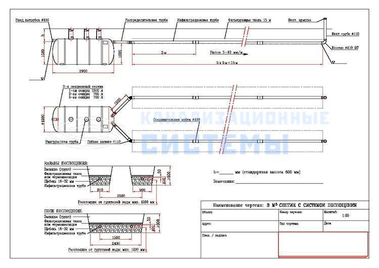 Поле фильтрации для септика своими руками: схемы и расчеты - точка j