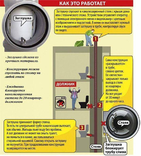 Заглушки для труб канализации: как ставят должникам