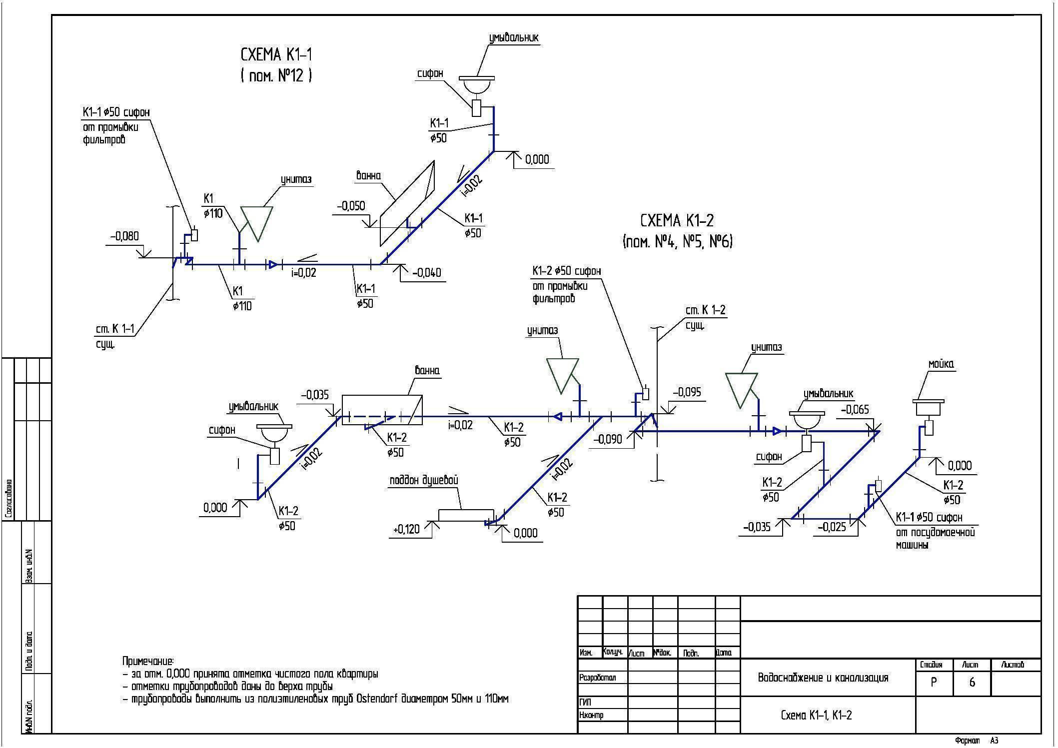 Наружные сети ливневой канализации снип. проектирование ливневой канализации: снип, норма