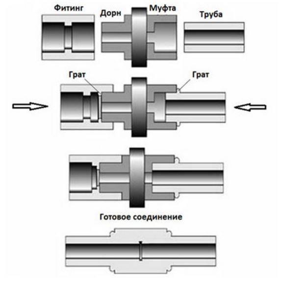 Сварка пнд труб. аппарат для сварки полиэтиленовых труб: стыковой, электромуфтовый