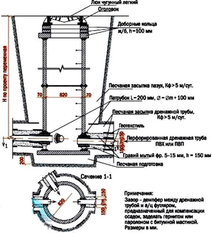 Дренажный колодец из бетонных колец — виды. поглотительный, накопительный, поворотный