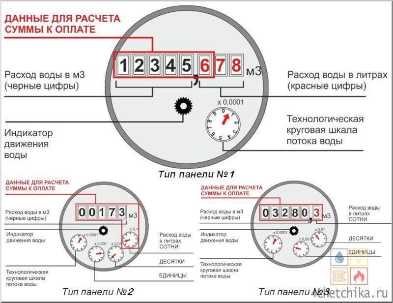 ✅ как оплачивать горячую воду по счетчику - tksilver.ru
