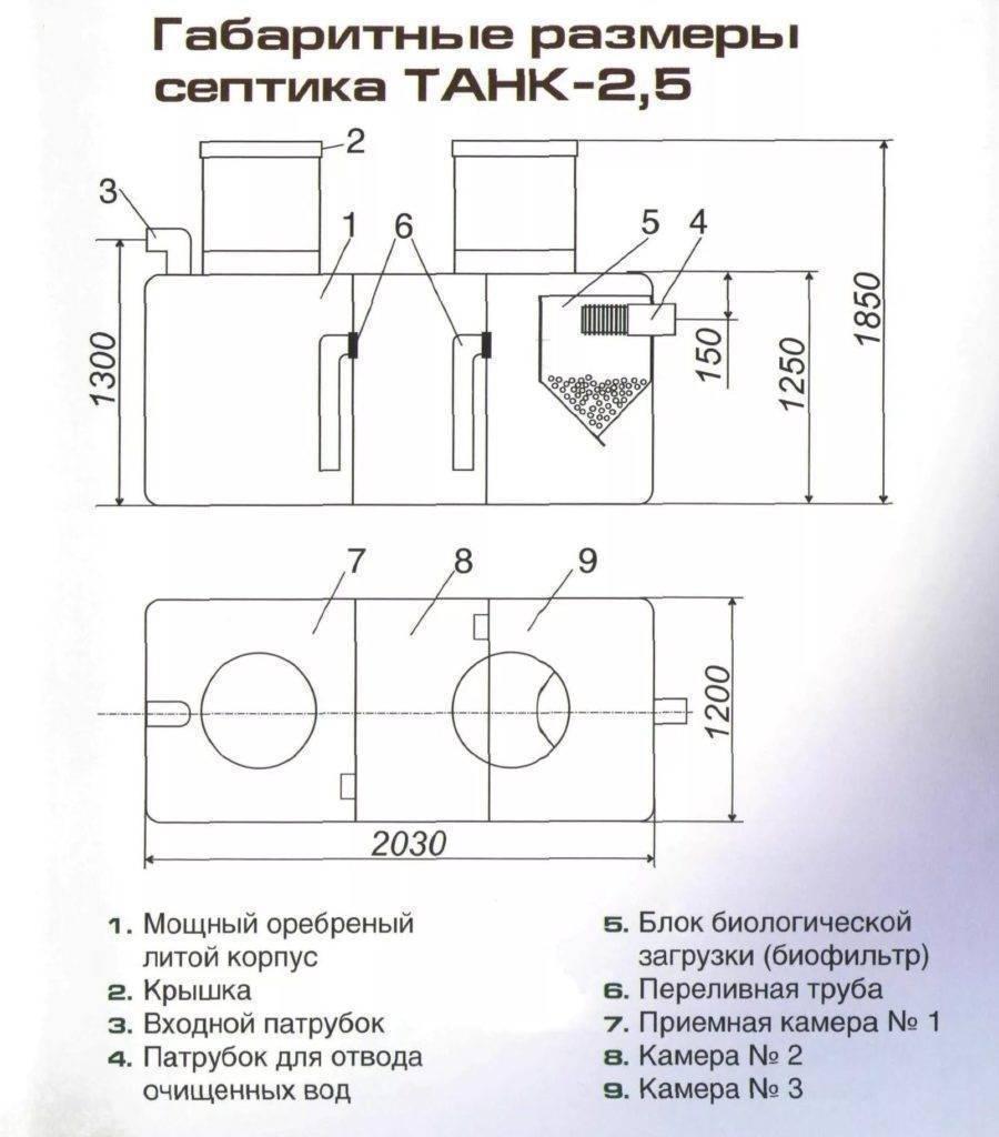 Септик термит – особенности конструкции и эксплуатации очистной установки