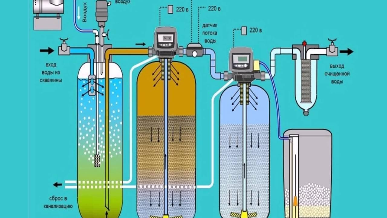 Фильтры для очистки воды от железа: какие бывают, как работают и как выбрать хороший фильтр для обезжелезивания воды?