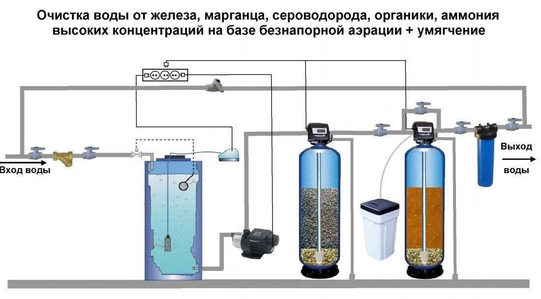 Фильтры для очистки воды - какой лучше выбрать в квартиру, рейтинг