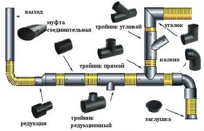 Классификация и размеры гофрированных канализационных труб: описание, назначение, правила установки