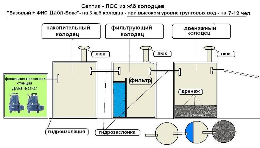 Устройство трехкамерного септика - как сделать трехкамерный септик | стройсоветы