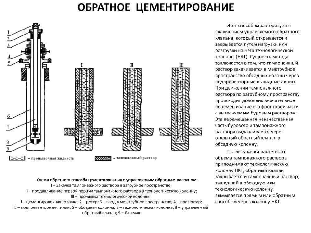 Тампонаж скважин: видео-инструкция по монтажу своими руками, особенности ликвидационного тампонирования, фото