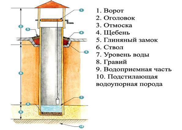 Глиняный замок для колодца: для чего нужен, как сделать своими руками