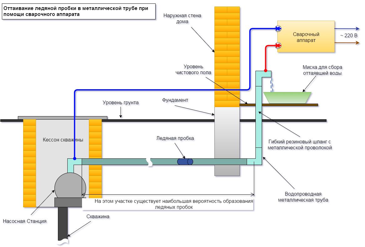 Если замерзла вода в пластиковой трубе: как отогреть и разморозить коммуникации из пвх или металлопластика?