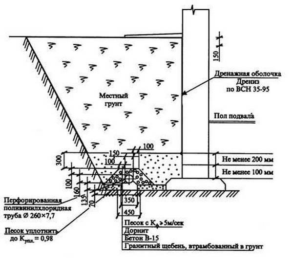 Дренаж фундамента: устройство, срок службы, укладка своими руками
