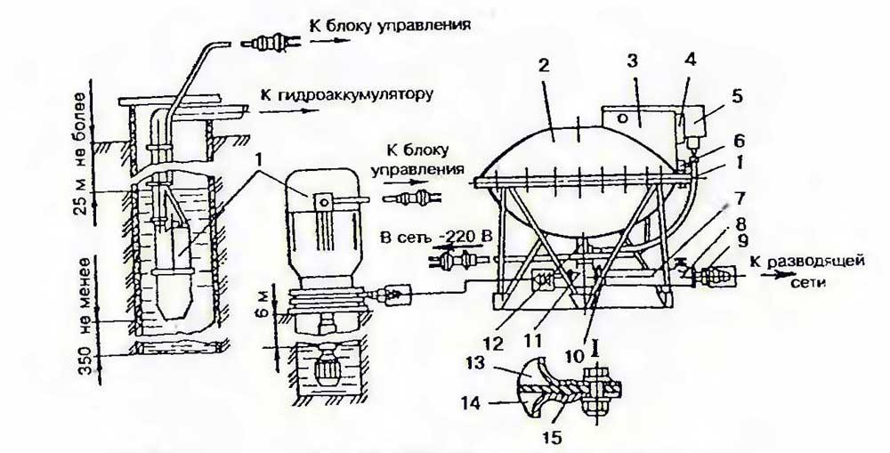 Устройство насоса агидель: сфера применения, особенности установки, преимущества