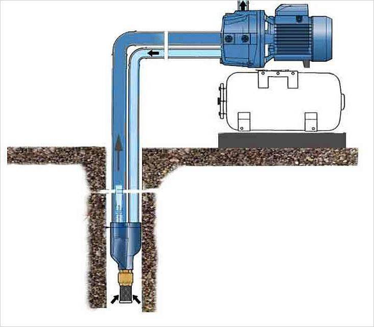 Насос для повышения давления воды в квартире и в доме