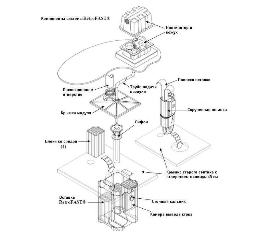 Конструкция и принцип работы септика fast - самстрой - строительство, дизайн, архитектура.