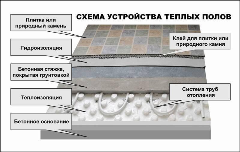 Монтаж водяного теплого пола - подробная инструкция, технология устройства, фотопримеры и видео