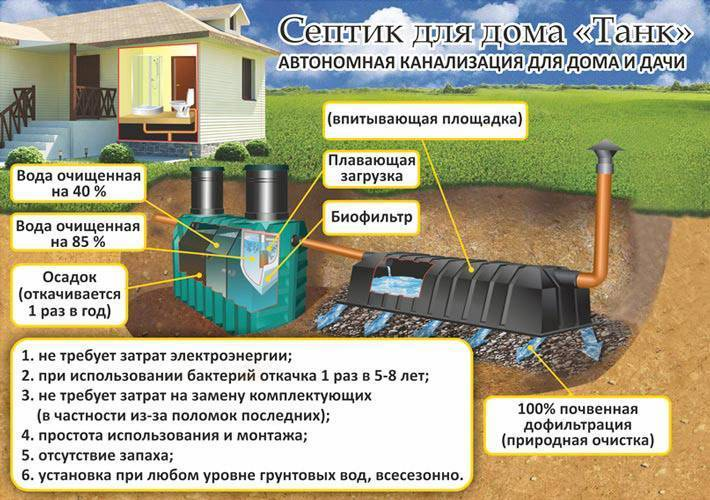 Септик танк: отзывы владельцев - отрицательные и положительные