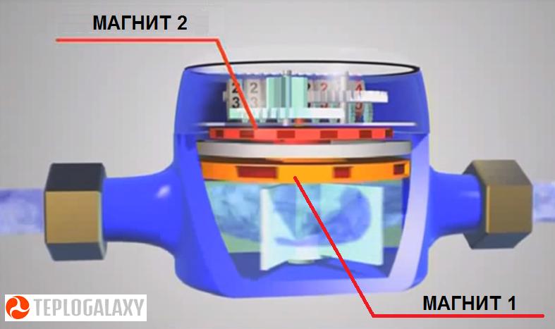 Принцип работы и устройство водяного счетчика