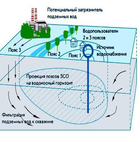 Об охранных зонах тепловых сетей