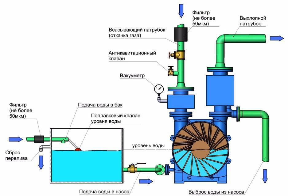 Принцип действия вакуумного насоса - все о канализации
