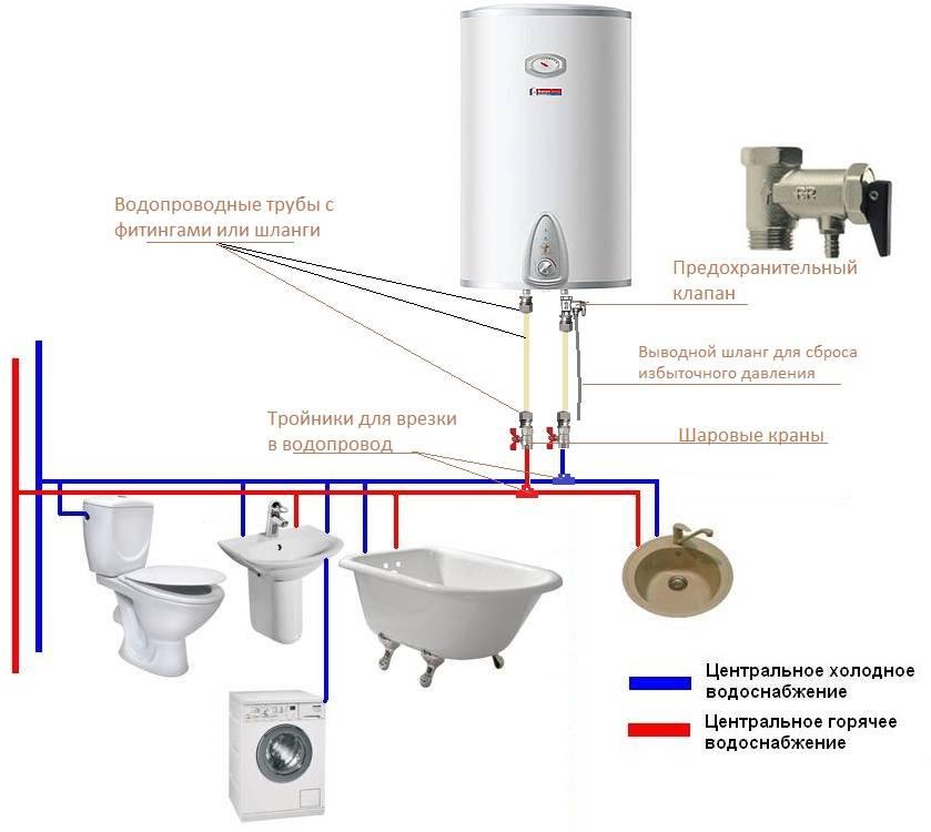 Установка бойлеров своими руками: видео и рекомендации, как правильно установить водонагреватель