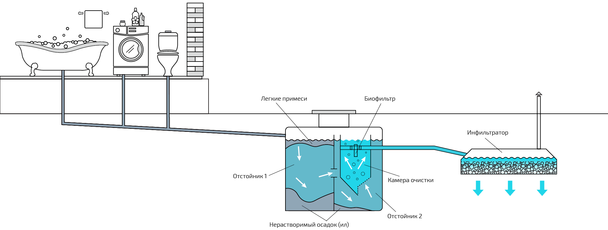 Антисептик для выгребных ям - правильная очистка канализации
