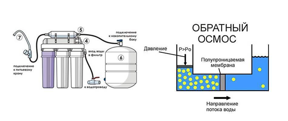 Мембранный фильтр для очистки воды: технологии и система, недостатки очистителя с мембраной, принцип работы блока для фильтрования