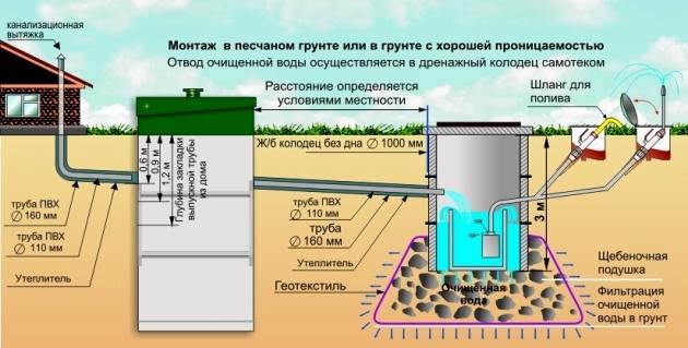 Расчёт глубины установки и угла наклона строительного дренажа — как сделать