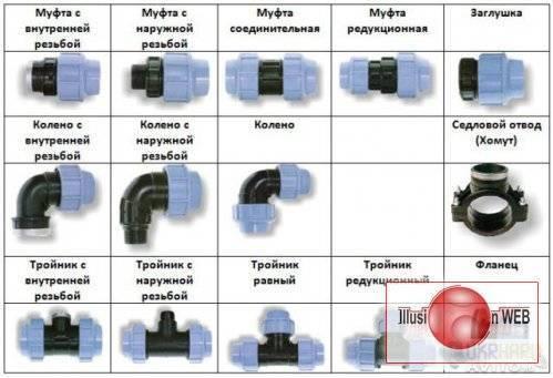 Труба пнд: что это за труба, назначение, ассортимент и технические характеристики, соответствие диаметров труб пнд и стальных