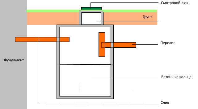 Септик: разновидности септиков, и инструкция по самостоятельному изготовлению септика