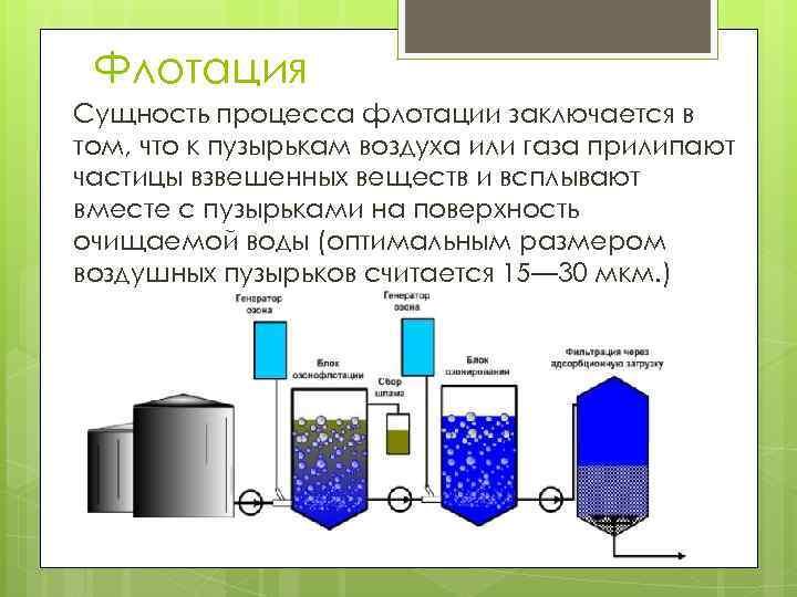Принципы флотационной очистки