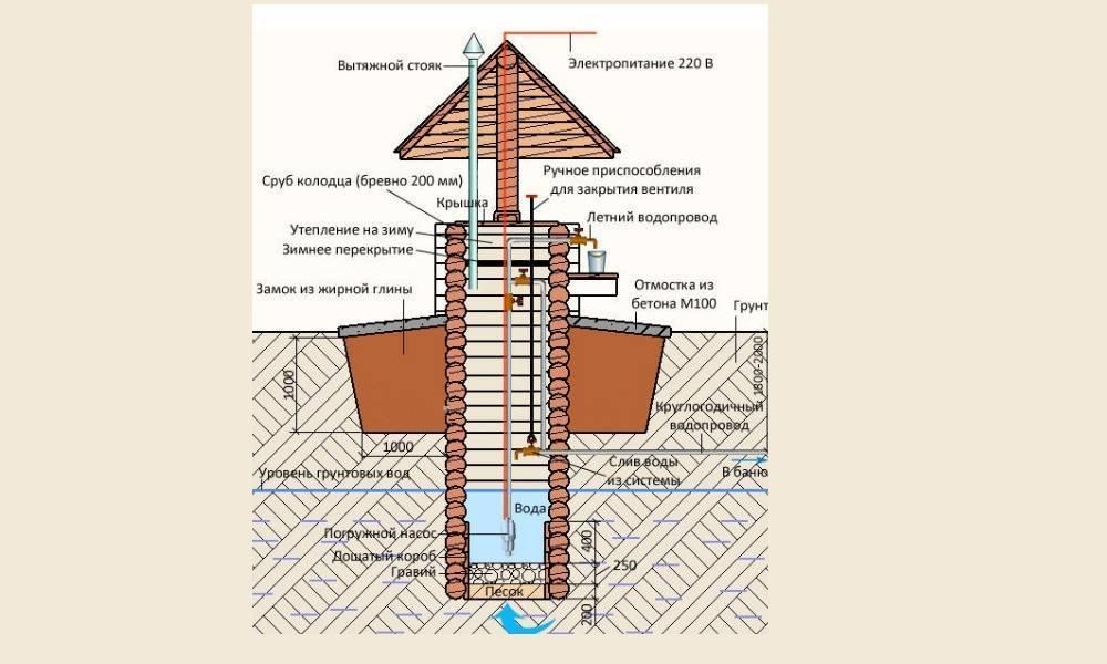 Глиняный замок для колодца: назначение и технология создания своими руками