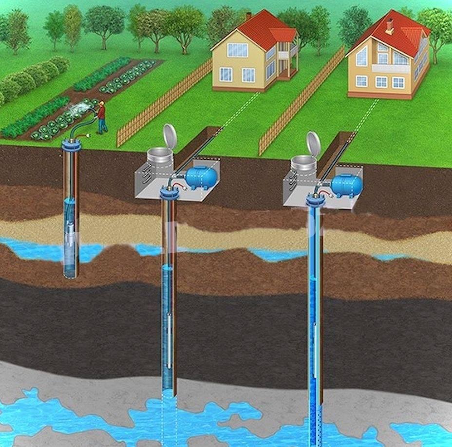 Как узаконить использование скважины на участке: нюансы законодательства рф