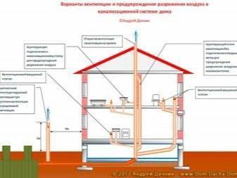 Диаметр канализационной трубы для частного дома - какие бывают, какой выбрать