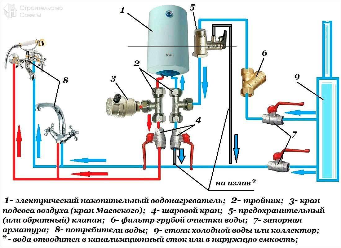 Как слить воду с водонагревателя – инструкция, схема, видео