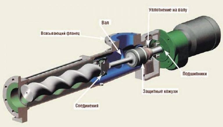 Устройство и принцип работы глубинных насосов: характерные отличия видов и области применения