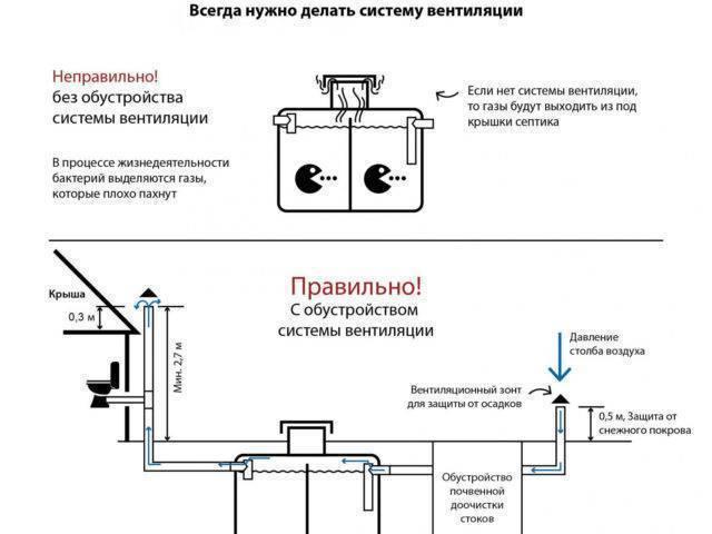 Запах в доме от выгребной ямы и как устранить