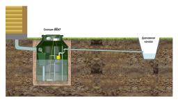 Автономная система очистки стоков ак 47, удобная канализация для любого грунта