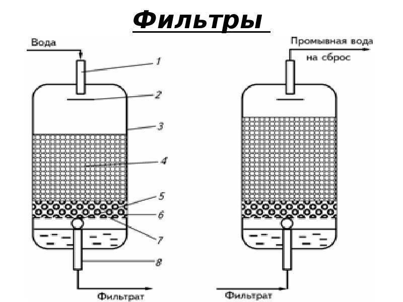Адсорбционный осушитель воздуха - устройство и принцип работы