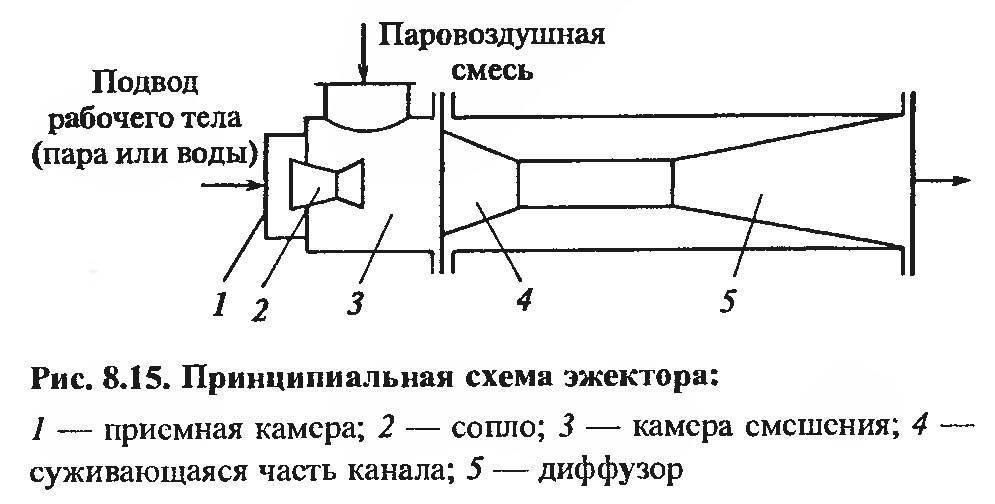 Эжектор: что это такое, особенности устройства, принцип работы для помощи насосной станции