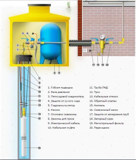 Устройство, схема и принцип работы скважины для воды в частном доме