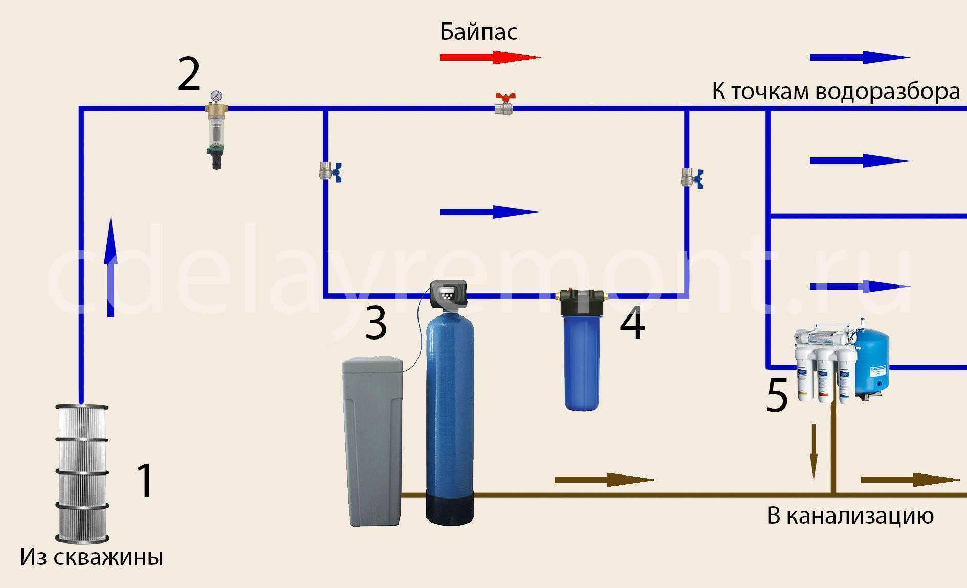 Как очистить воду от железа из колодца — все методы