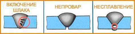 Методы неразрушающего контроля сварных соединений. виды дефектоскопии