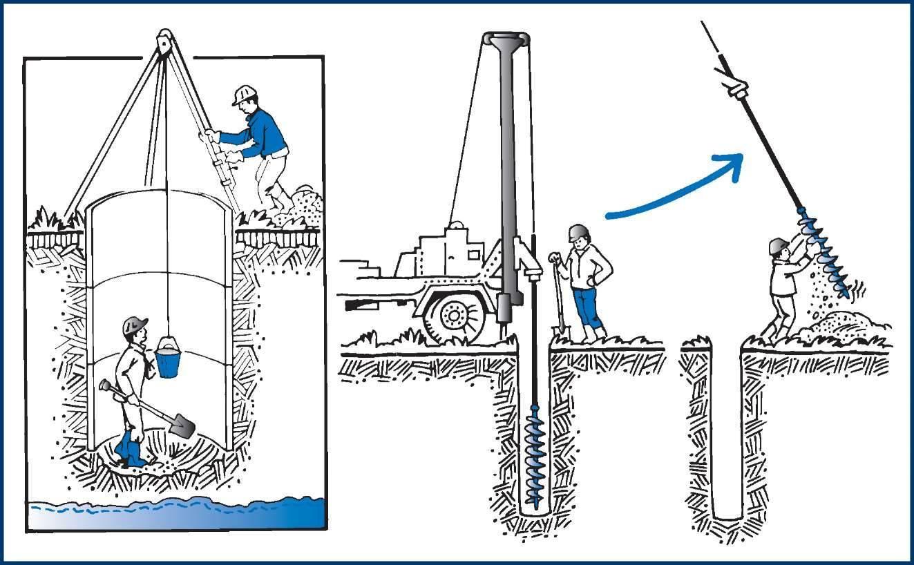 Как пробурить скважинуна участке своими руками: способы бурения, пошаговая инструкция