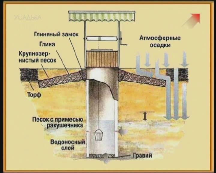 Копка колодца своими руками: варианты рытья колодцев на даче - vodatyt.ru