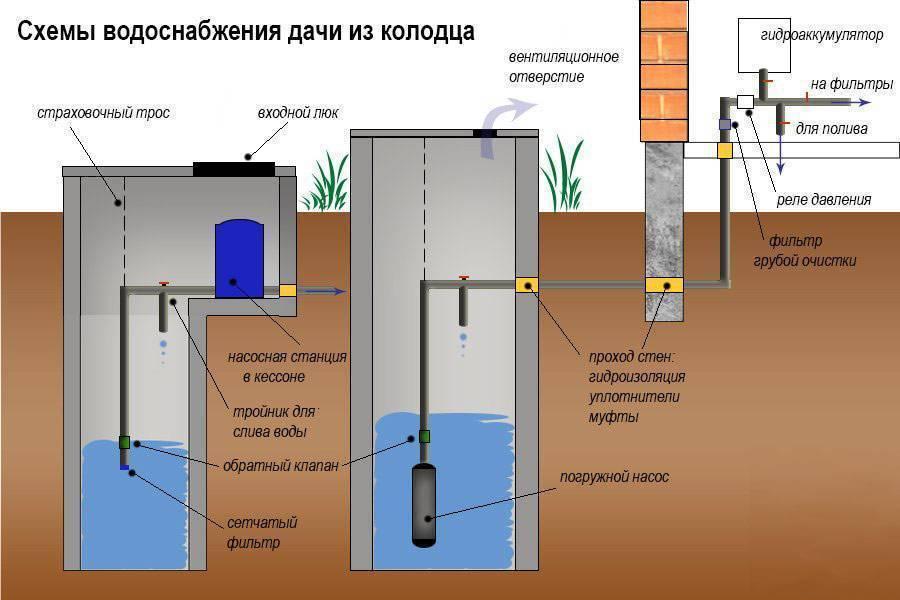 Как сделать разводку водопровода в доме своими руками