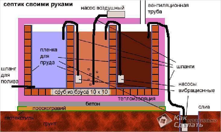 Канализация на даче своими руками: как сделать, устройство, схемы канализация на даче своими руками: как сделать, устройство, схемы