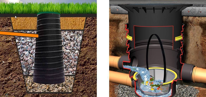 Дренажный колодец каковый выбрать? Пластиковый или из бетонных колец- монтаж своими руками +Фото