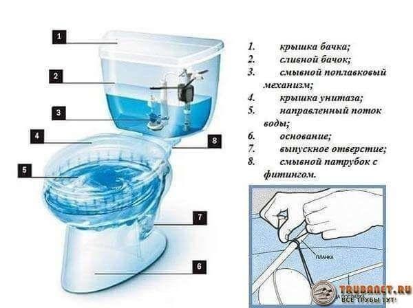 Конденсат на бачке унитаза, как избавиться: как убрать влагу своими руками, когда потеет, поможет ли двойной сливной бак устранить
