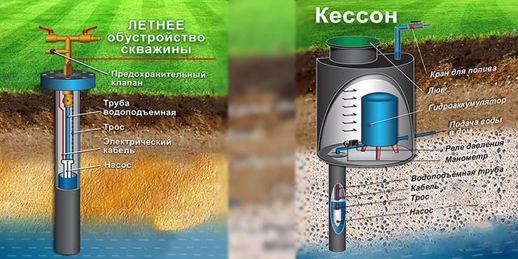 Обустройство скважины на воду своими руками: выбор вариантов, их плюсы и минусы