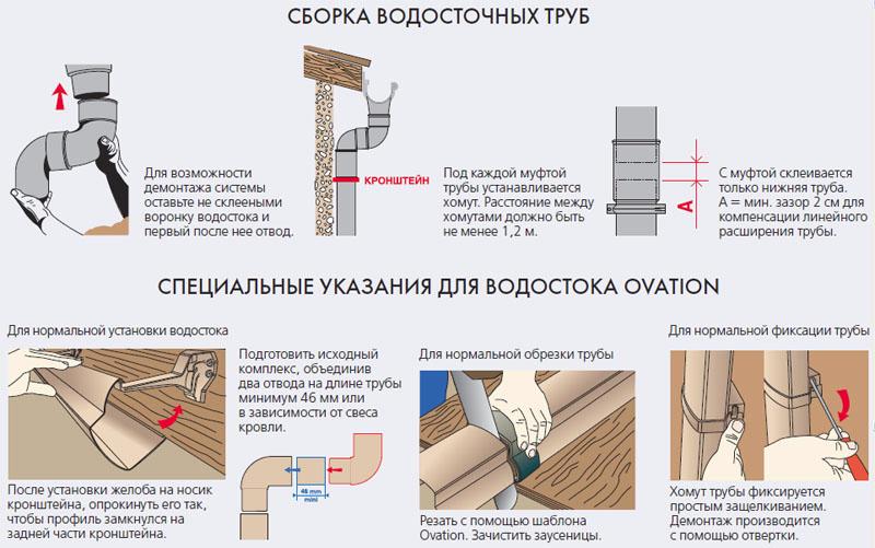 Сливы для крыши – устройство и установка системы слива воды своими руками